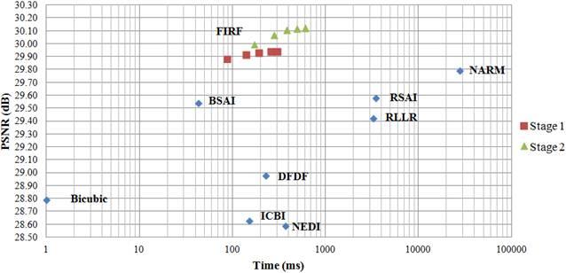 Fast Image Interpolation via Random Forests Paper Details: Jun-Jie